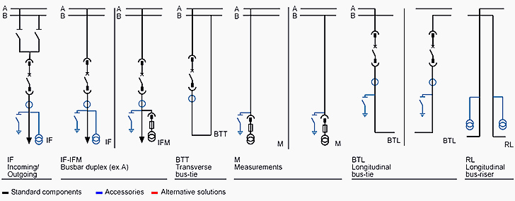 Example of typical cubicles for double-busbar solution