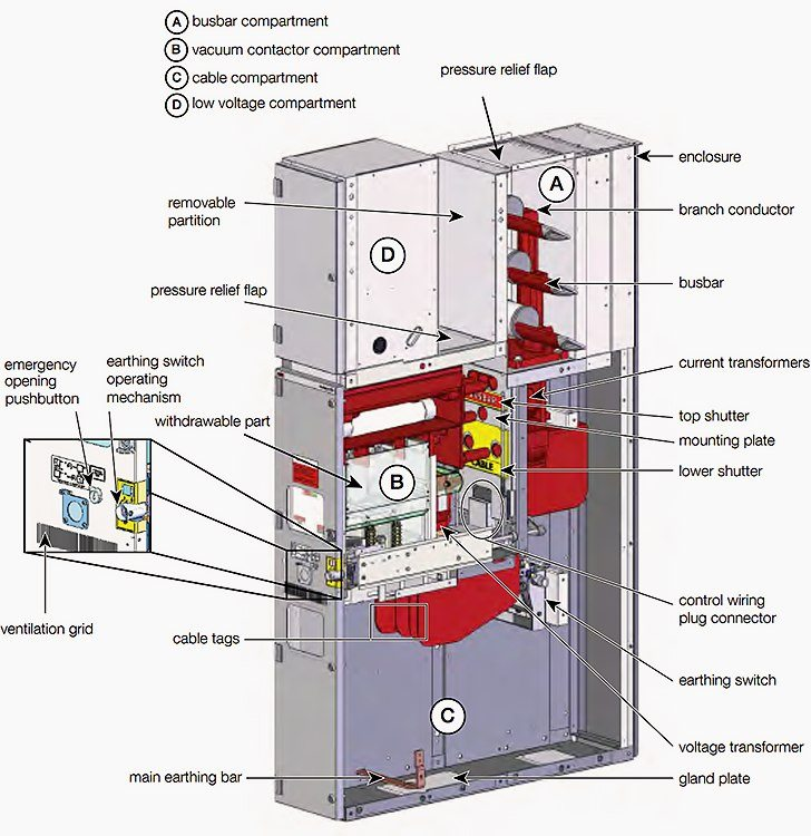 Example of primary medium-voltage switchgear - UniGear ZVC feeder unit