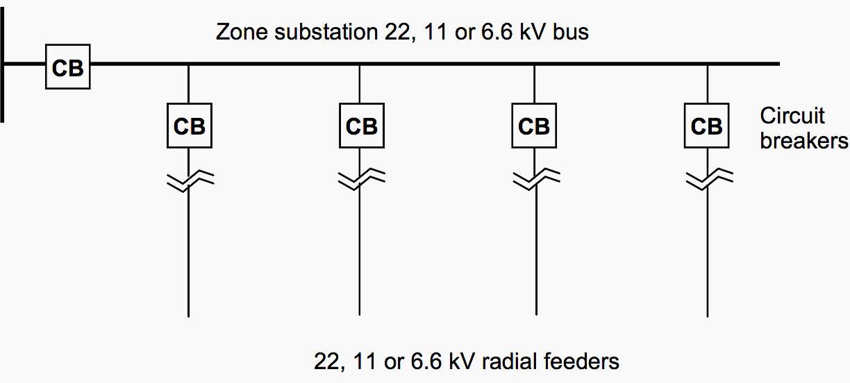 Radial feeder system