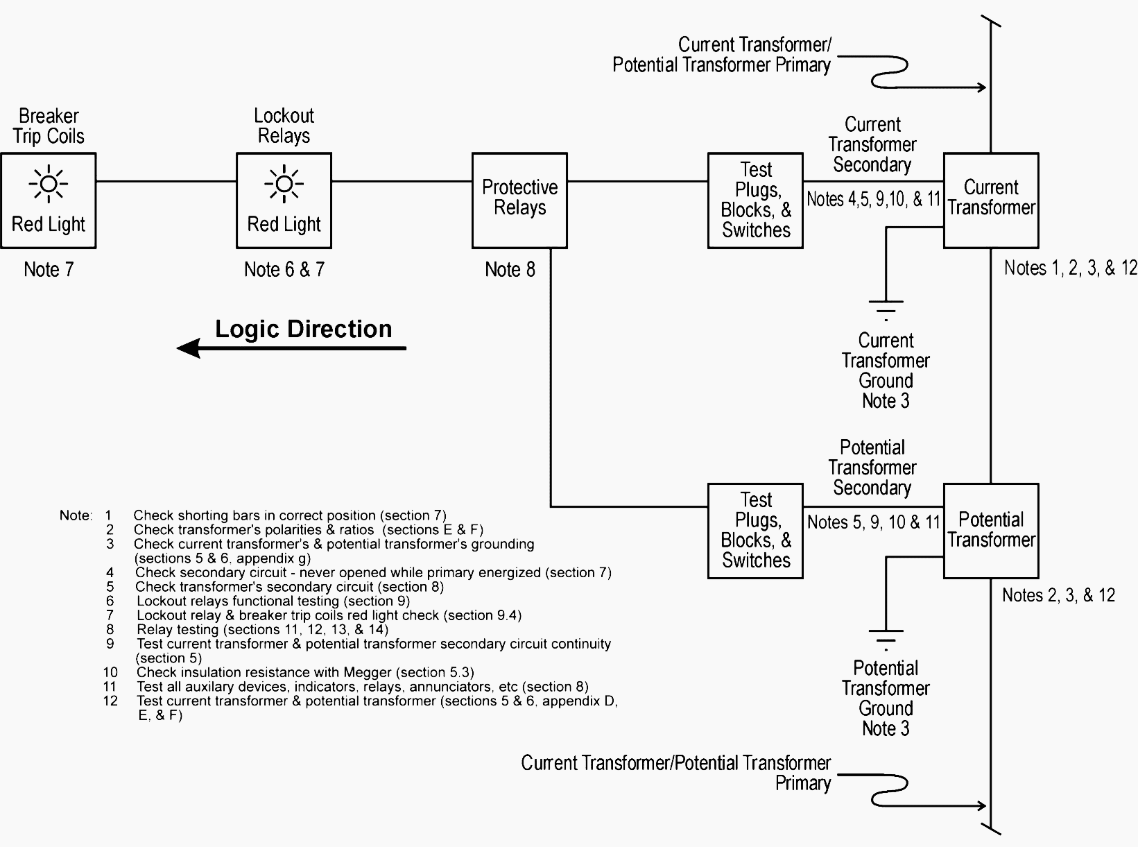 Total plant protection system functional testing block diagram