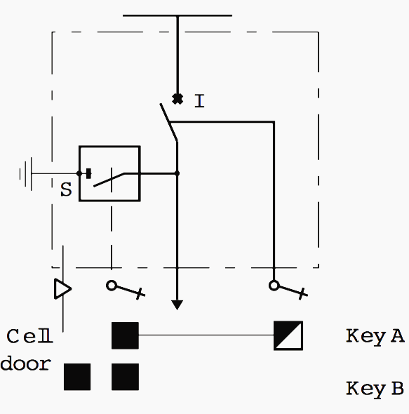 Locking between earthing switch, HV switch and cell door