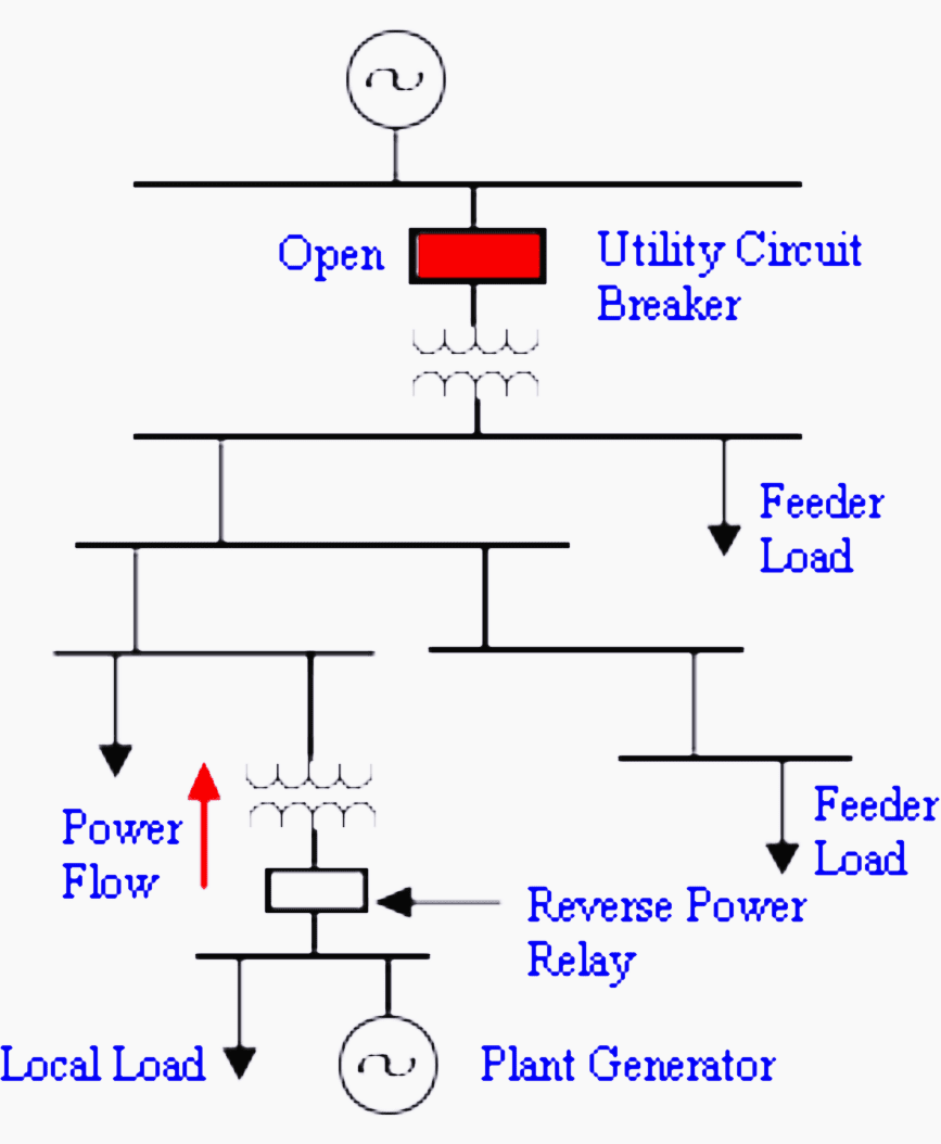 Isolation of grid reversal of power flow