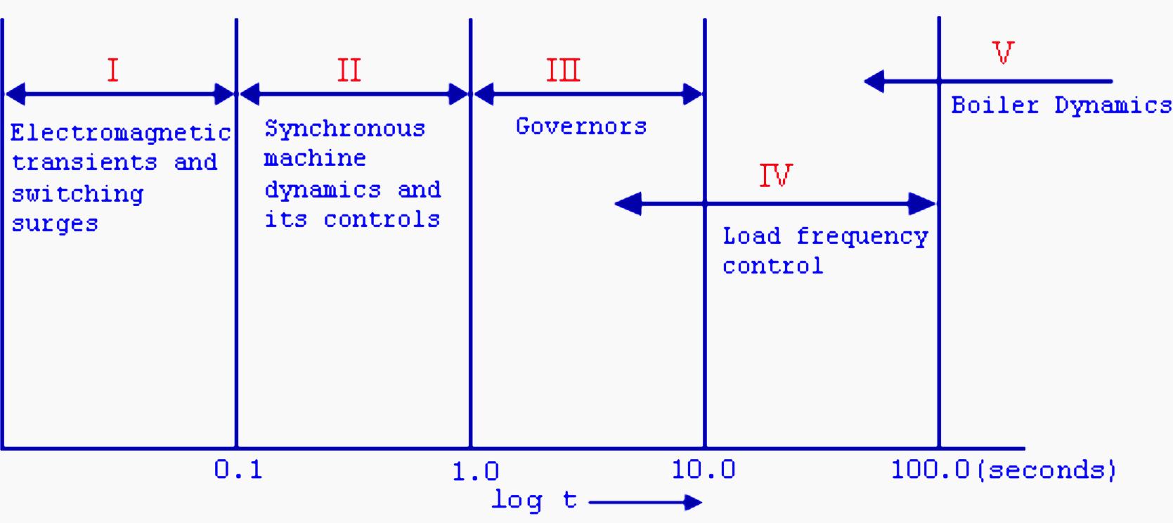 Transient spectrum