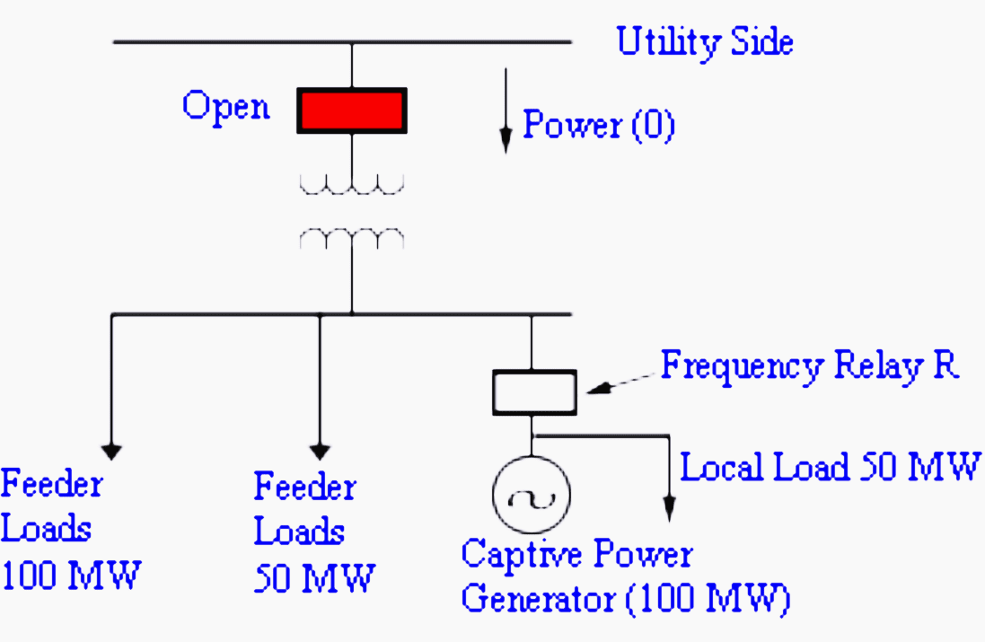 Loss of utility and overloading of captive plant