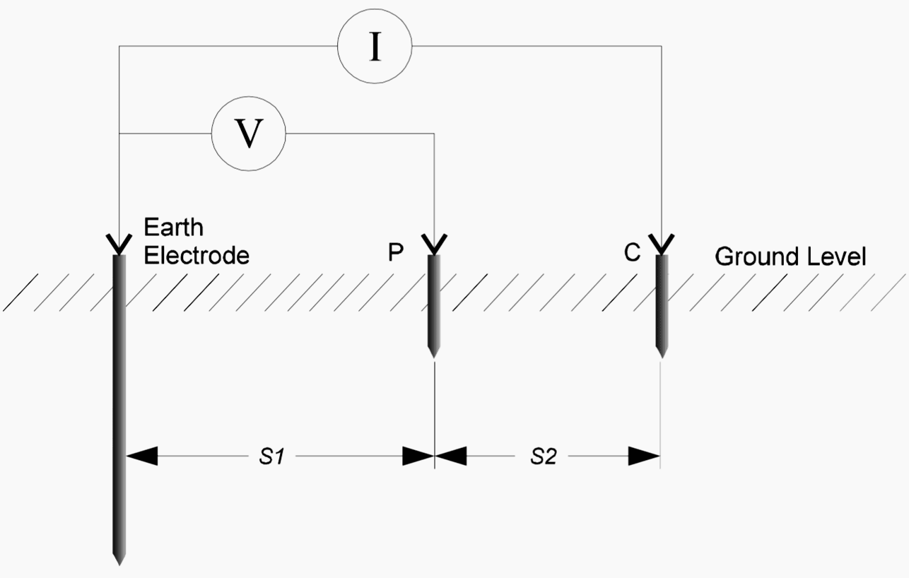 The 3-point Method of Earth Resistance Measurement