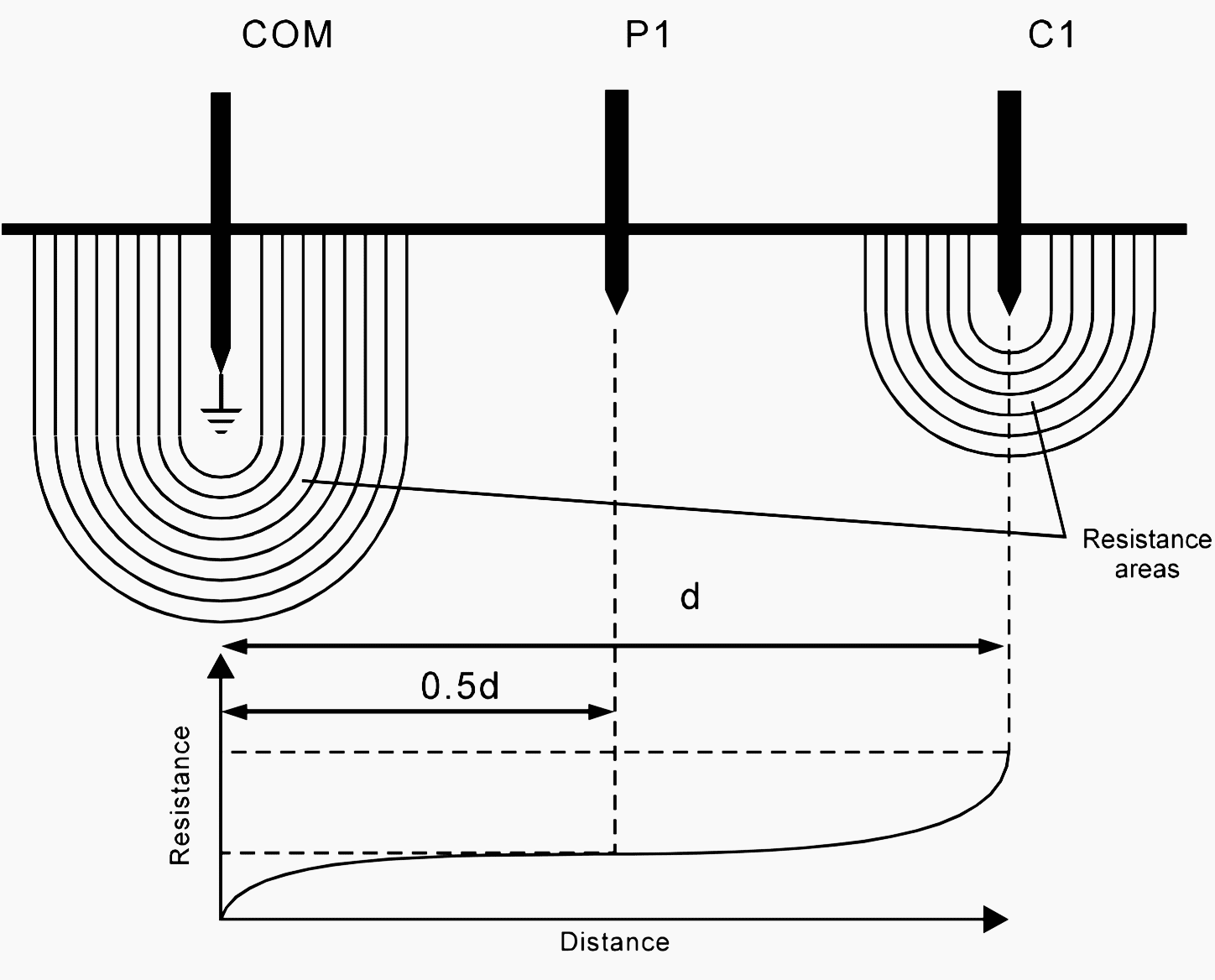 Resistance areas and the variation of the measured resistance with voltage electrode position