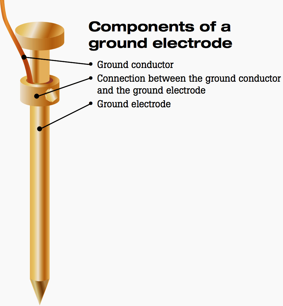 Components of a ground electrode