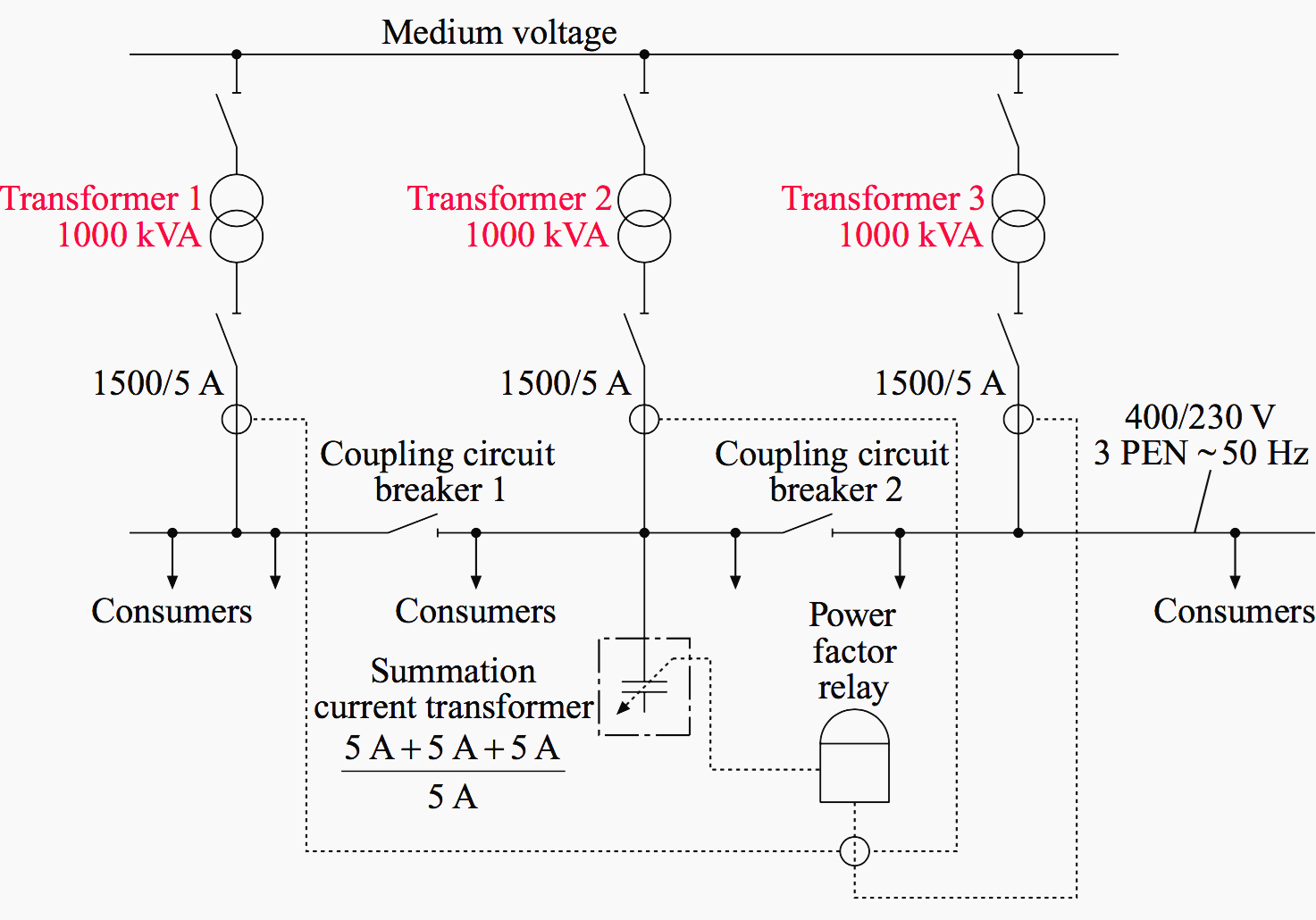 Central-type compensation by means of summation current transformer