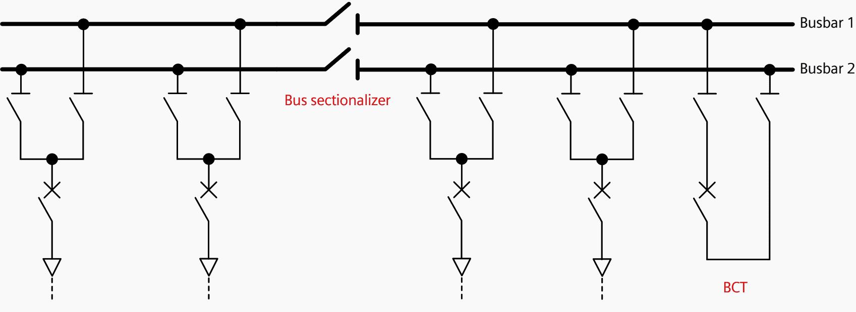 Duplicate busbar with bus sectionalizer and busbar coupler, transversal (BCT)
