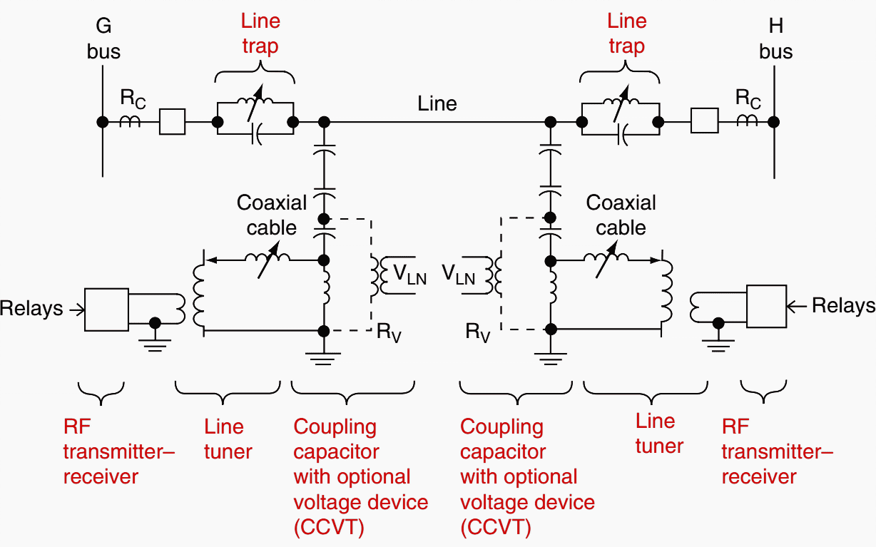 Typical single-line diagram for a phase-to-ground power-line carrierchannel