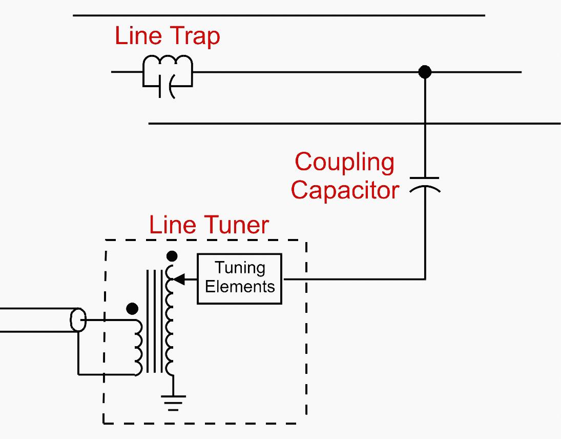 Single Phase-to-Ground (Center Phase) Coupling