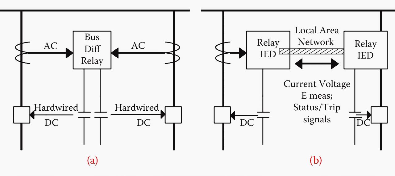 Protection via hard wiring and (b) protection via LAN