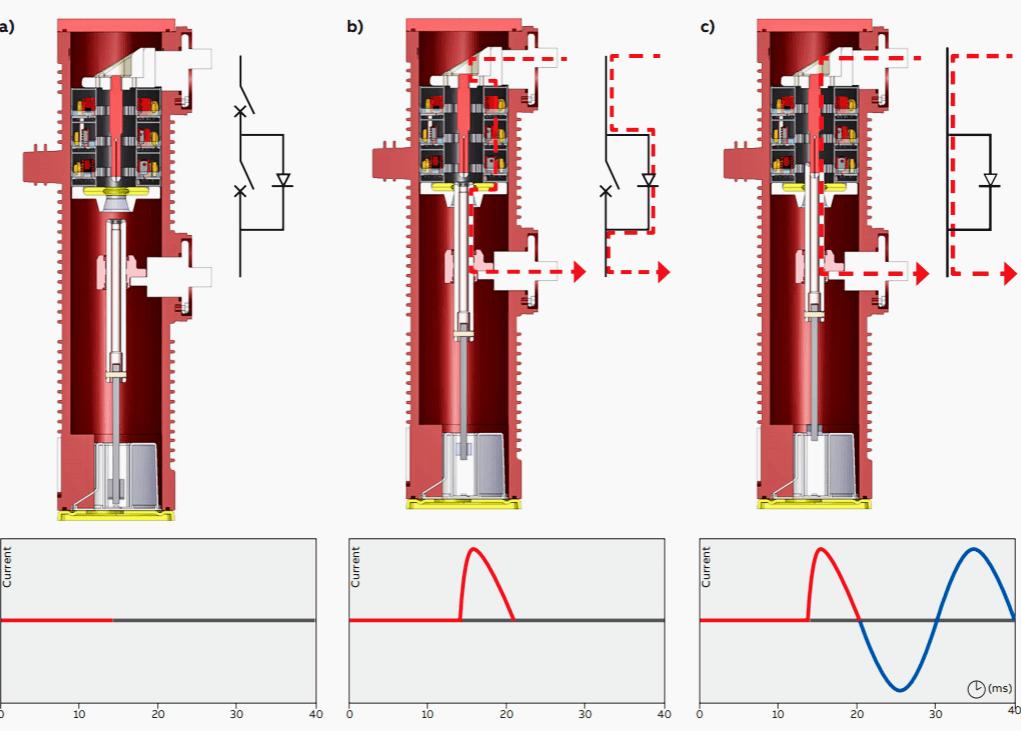 Complete closing of a MV circuit breaker