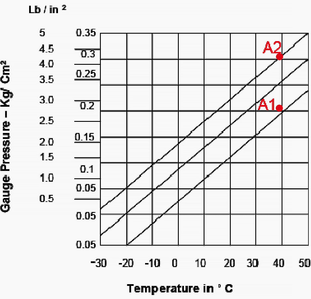 Graph depicting variation of N2 gas pressure w.r.t. temperature