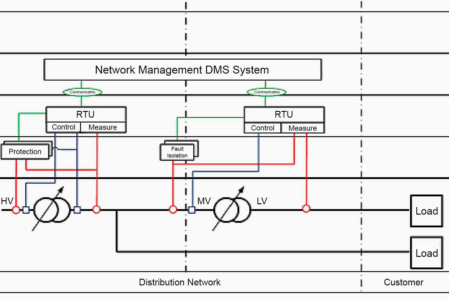 Connection and disconnection of network equipment by remote control