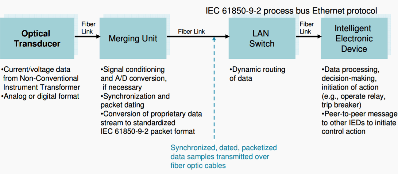 Elements of the intelligent secondary substation