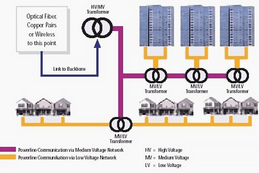 Powerline communication in MV network