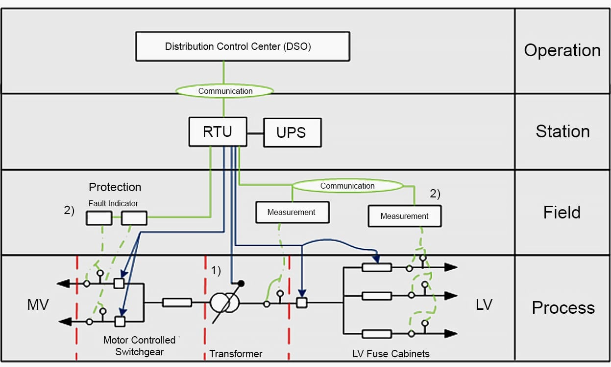 Remote control systems and devices