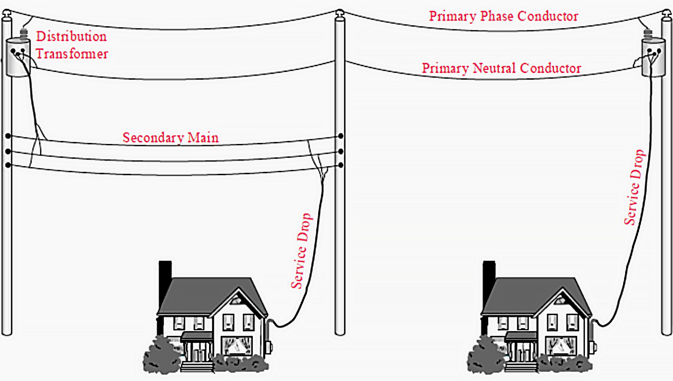 Service drop to primary (right) service drops to secondary mains (left)