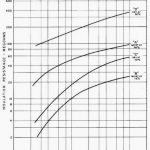 Figure 2. - Dielectric absorption curves before and after initial dryout for Grand Coulee unit L-6 108,000-kVA, 120-r/min, 13.8-kV, 60-Hz generator.