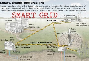 An Overview Of Smart Power Grid